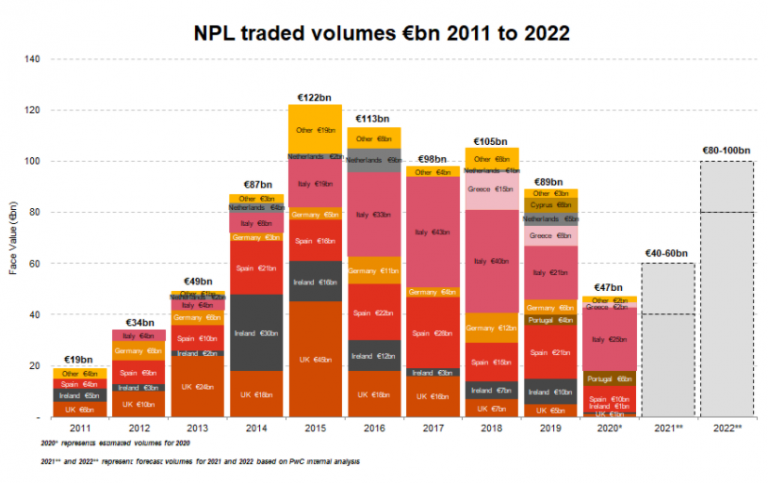 prevision npl traded forecast pwc