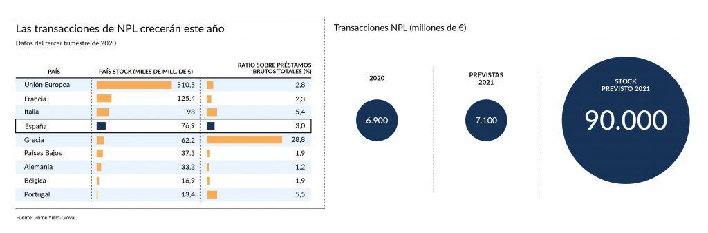 npl transacciones prevision espana europa covid